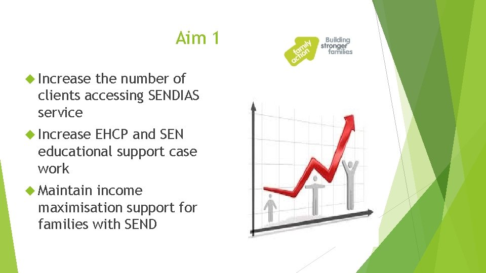 Aim 1 Increase the number of clients accessing SENDIAS service Increase EHCP and SEN