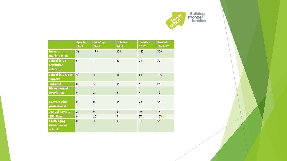 Apr-Jun 2016 July-Sep 2016 Oct-Dec 2016 Jan-Mar 2017 Annual 2016 -17 Income maximisation
