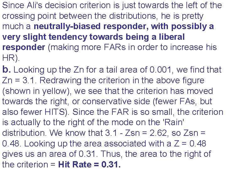 Since Ali's decision criterion is just towards the left of the crossing point between