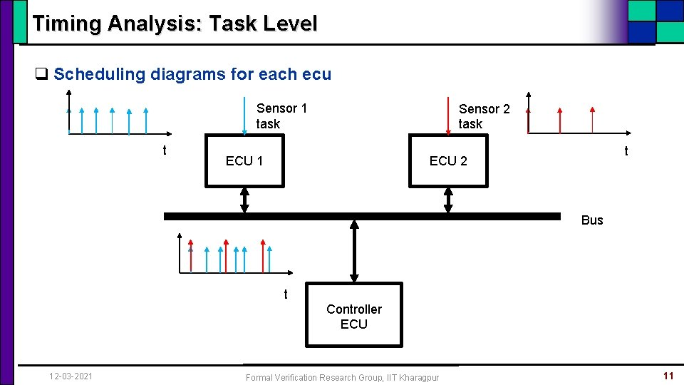 Timing Analysis: Task Level q Scheduling diagrams for each ecu Sensor 1 task t