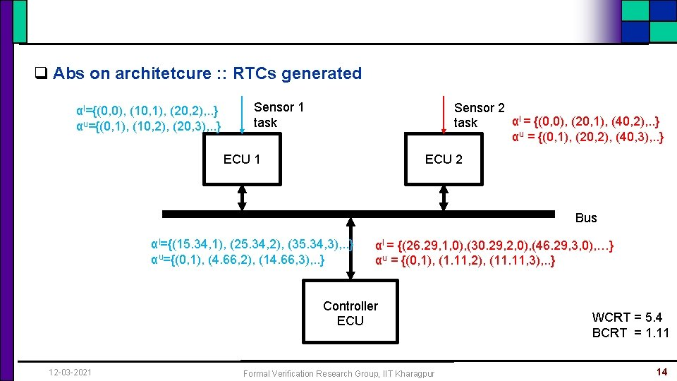 q Abs on architetcure : : RTCs generated αl={(0, 0), (10, 1), (20, 2),