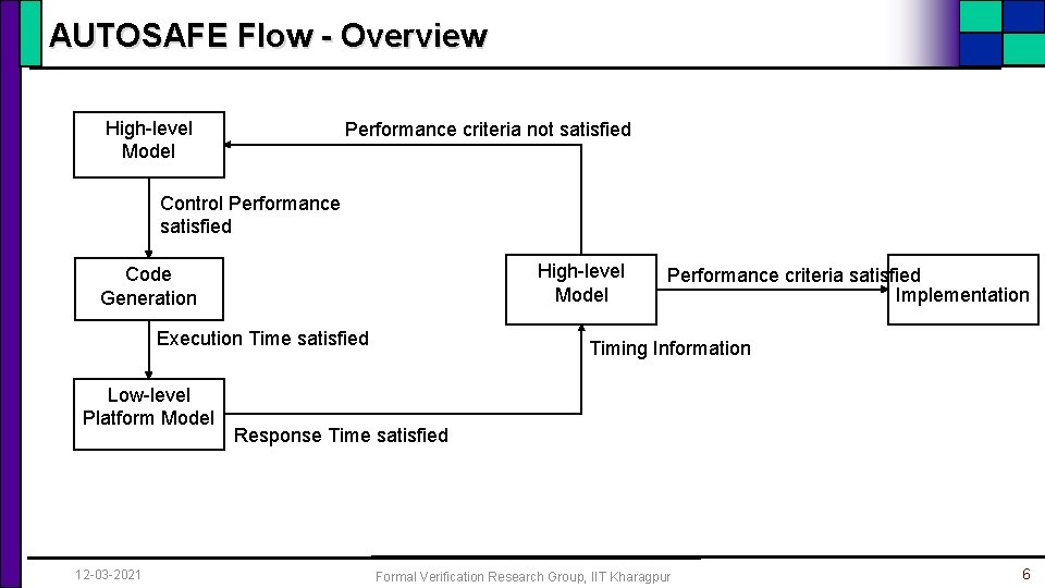 AUTOSAFE Flow - Overview High-level Model Performance criteria not satisfied Control Performance satisfied High-level