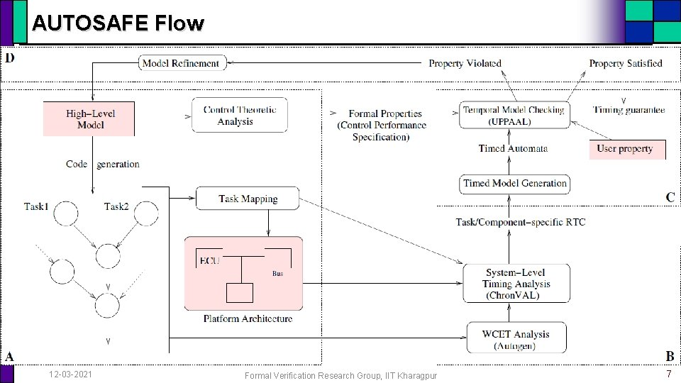 AUTOSAFE Flow 12 -03 -2021 Formal Verification Research Group, IIT Kharagpur 7