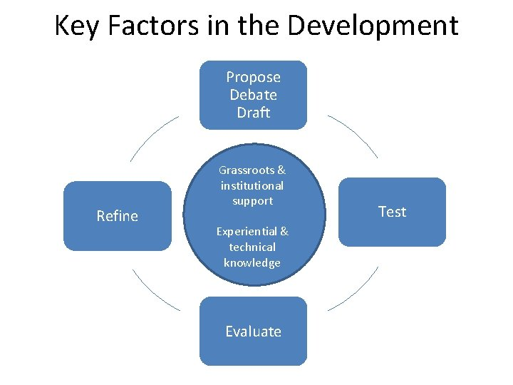 Key Factors in the Development Propose Debate Draft Refine Grassroots & institutional support Experiential
