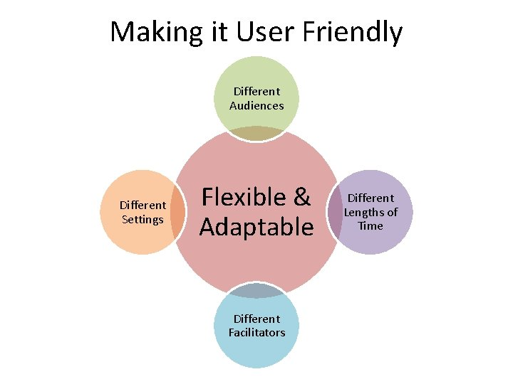 Making it User Friendly Different Audiences Different Settings Flexible & Adaptable Different Facilitators Different