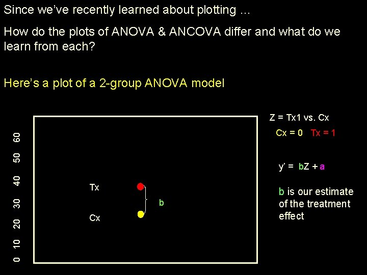 Since we've recently learned about plotting … How do the plots of ANOVA &