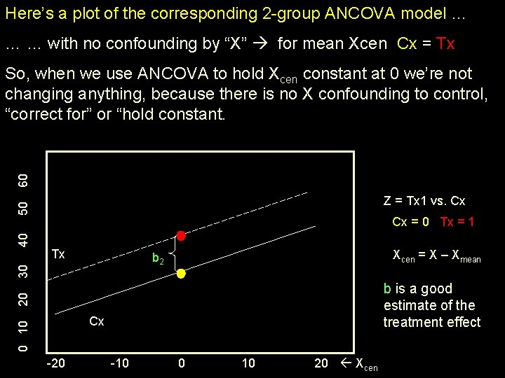 Here's a plot of the corresponding 2 -group ANCOVA model … … … with