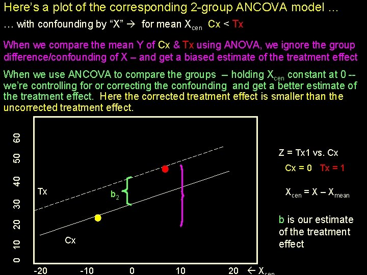 Here's a plot of the corresponding 2 -group ANCOVA model … … with confounding