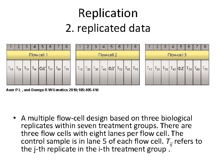 Replication 2. replicated data Auer P L , and Doerge R W Genetics 2010;