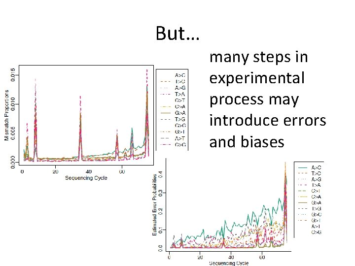 But… many steps in experimental process may introduce errors and biases