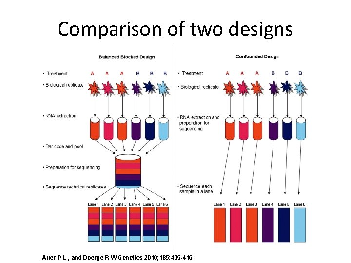 Comparison of two designs Auer P L , and Doerge R W Genetics 2010;