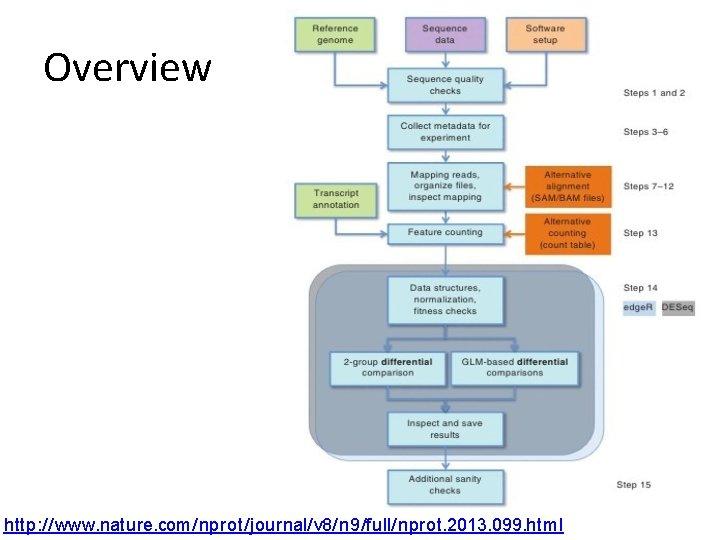Overview http: //www. nature. com/nprot/journal/v 8/n 9/full/nprot. 2013. 099. html