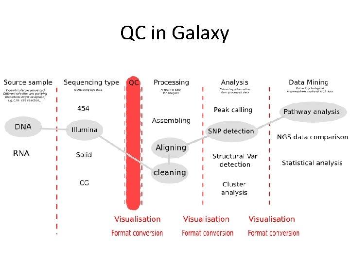 QC in Galaxy