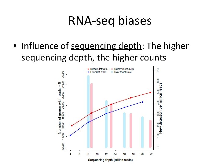 RNA-seq biases • Influence of sequencing depth: The higher sequencing depth, the higher counts