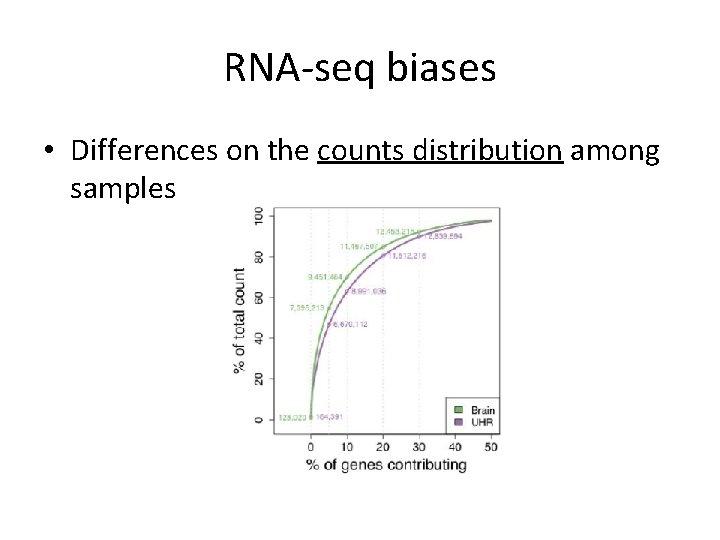 RNA-seq biases • Differences on the counts distribution among samples