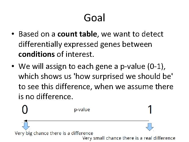 Goal • Based on a count table, we want to detect differentially expressed genes