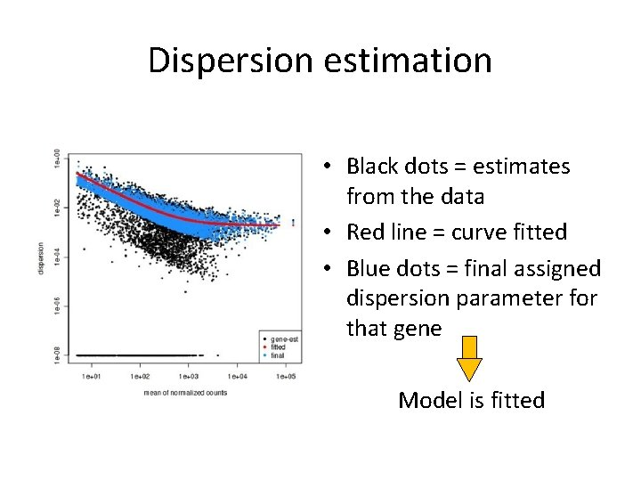 Dispersion estimation • Black dots = estimates from the data • Red line =