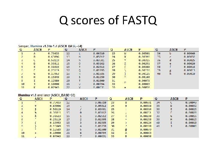 Q scores of FASTQ