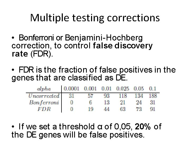 Multiple testing corrections • Bonferroni or Benjamini-Hochberg correction, to control false discovery rate (FDR).