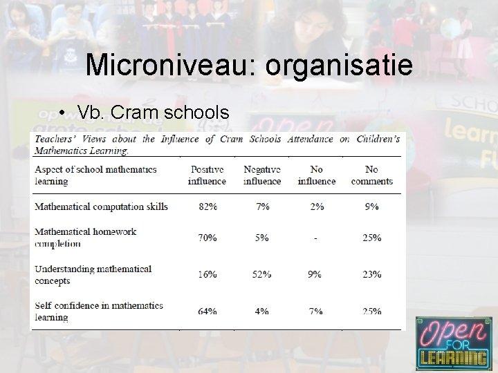 Microniveau: organisatie • Vb. Cram schools