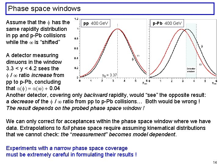 Phase space windows Assume that the f has the same rapidity distribution in pp
