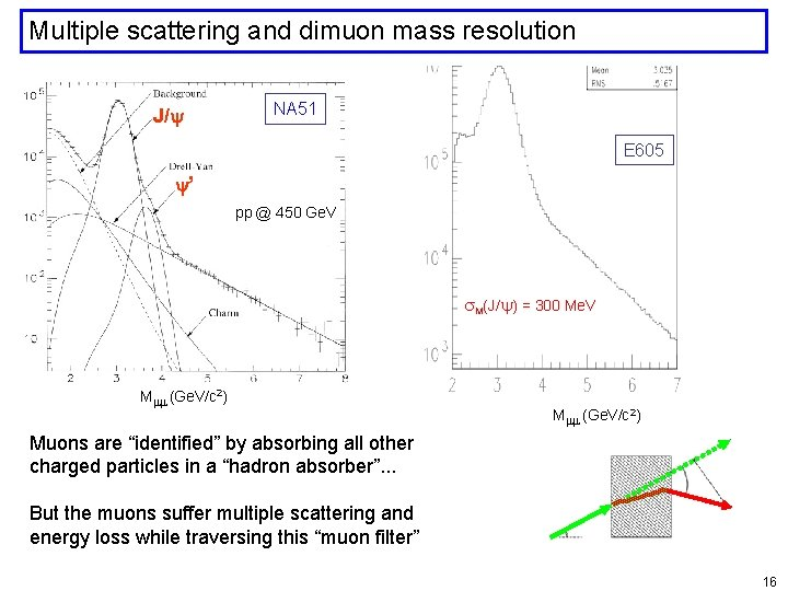 Multiple scattering and dimuon mass resolution J/ NA 51 E 605 ' pp @