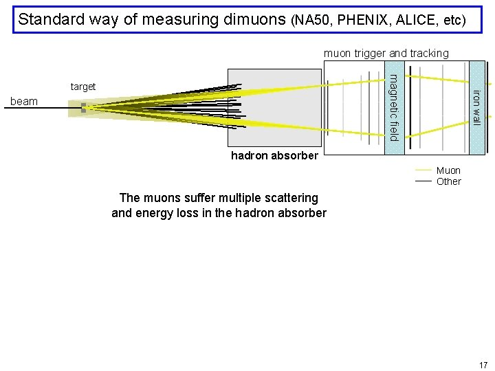 Standard way of measuring dimuons (NA 50, PHENIX, ALICE, etc) muon trigger and tracking