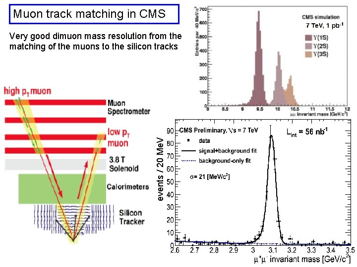 Muon track matching in CMS events / 20 Me. V Very good dimuon mass