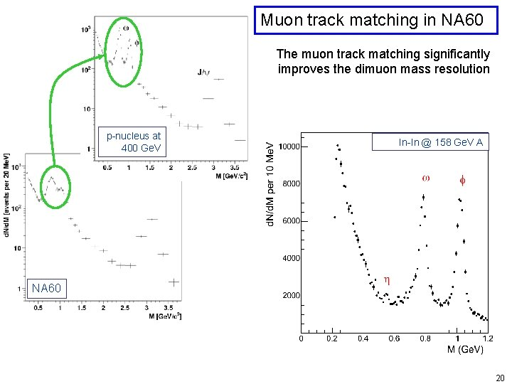 Kinetic freeze-out p-nucleus at 400 Ge. V Muon track matching in NA 60 The