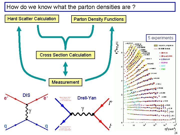 How do we know what the parton densities are ? Hard Scatter Calculation Parton