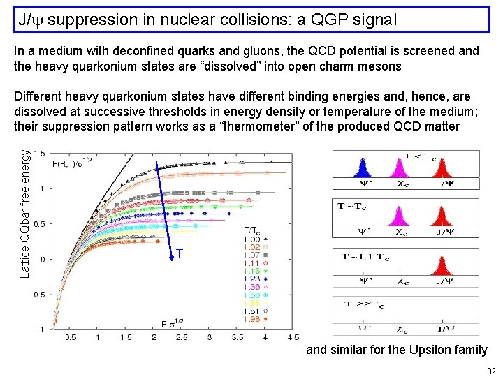J/ suppression in nuclear collisions: a QGP signal In a medium with deconfined quarks
