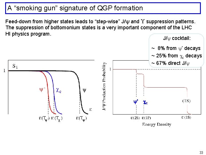 """A """"smoking gun"""" signature of QGP formation Feed-down from higher states leads to """"step-wise"""""""