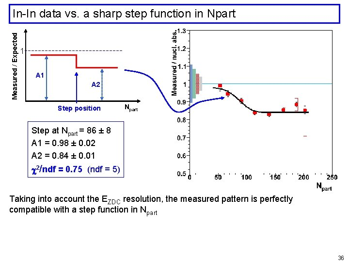 Measured / Expected In-In data vs. a sharp step function in Npart 1 A