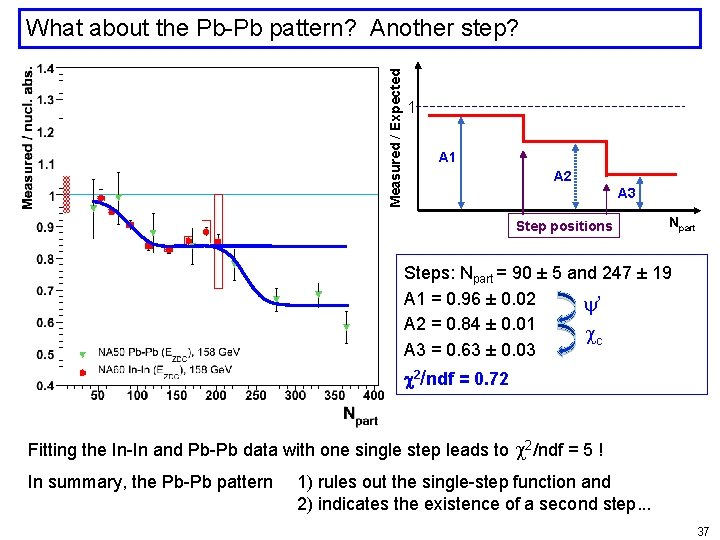 Measured / Expected What about the Pb-Pb pattern? Another step? 1 A 2 A
