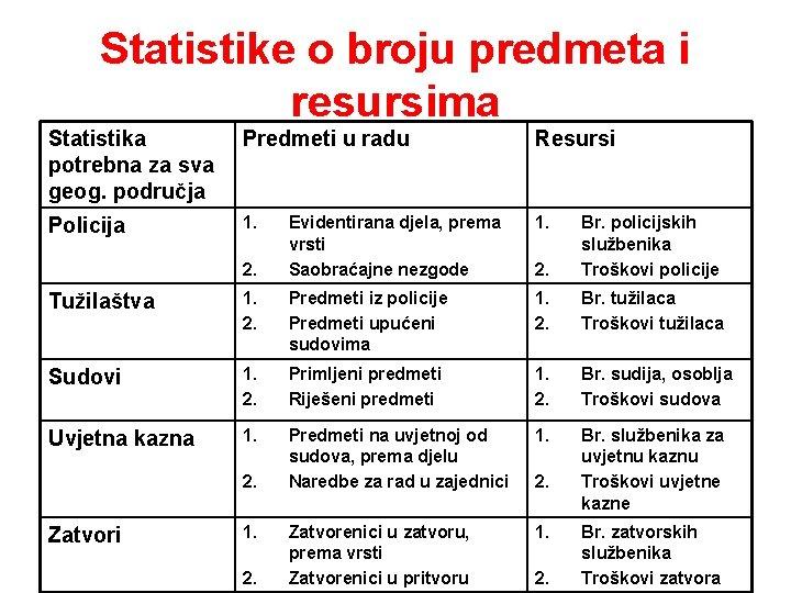 Statistike o broju predmeta i resursima Statistika potrebna za sva geog. područja Predmeti u