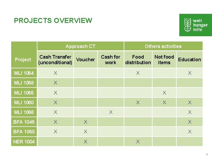 PROJECTS OVERVIEW Project Approach CT Others activities Cash Transfer Voucher (unconditional) Cash for Food