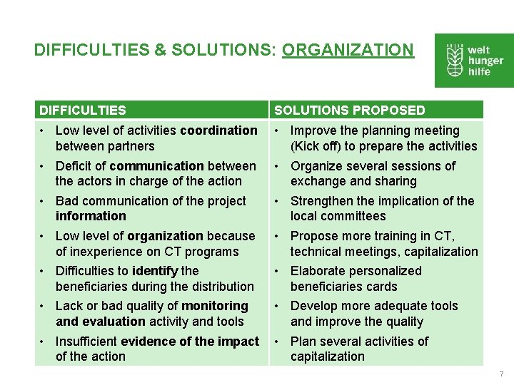DIFFICULTIES & SOLUTIONS: ORGANIZATION DIFFICULTIES SOLUTIONS PROPOSED • Low level of activities coordination between