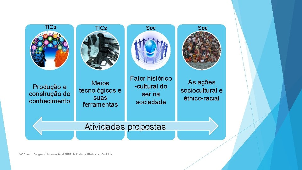 TICs Produção e construção do conhecimento TICs Soc Meios tecnológicos e suas ferramentas Fator