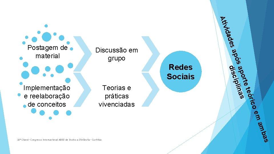Discussão em grupo Redes Sociais Teorias e práticas vivenciadas 20º Ciaed – Congresso Internacional