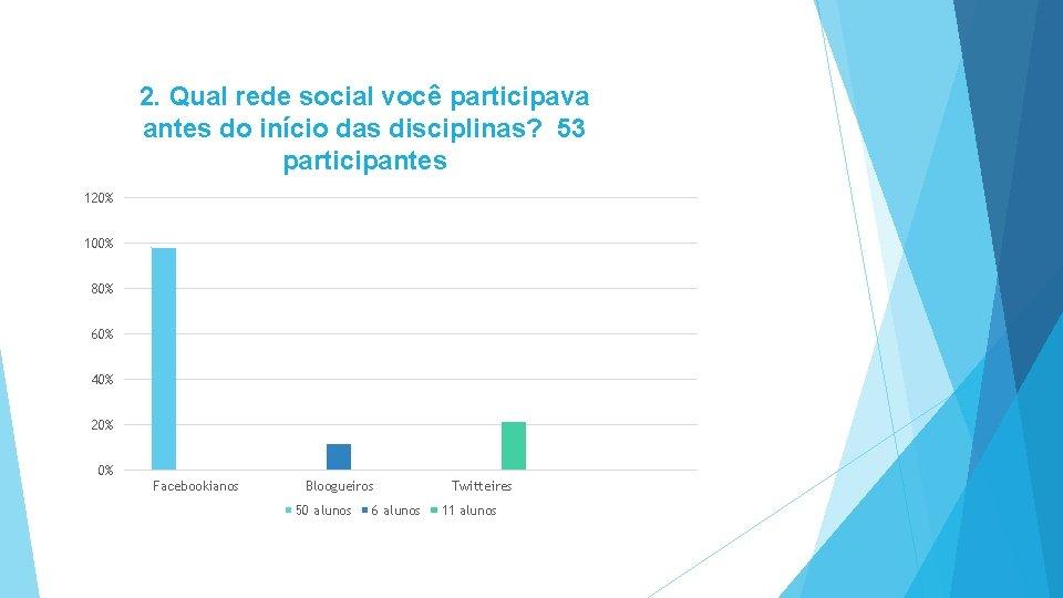 2. Qual rede social você participava antes do início das disciplinas? 53 participantes 120%