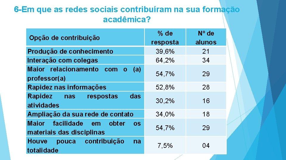 6 -Em que as redes sociais contribuíram na sua formação acadêmica? Opção de contribuição
