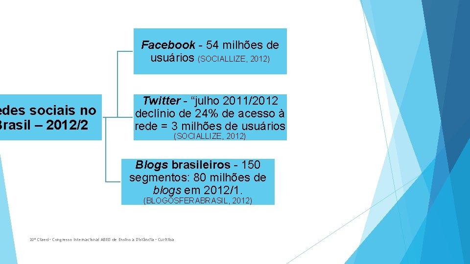 Facebook - 54 milhões de usuários (SOCIALLIZE, 2012) edes sociais no Brasil – 2012/2