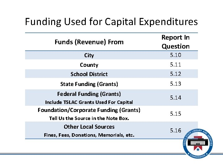 Funding Used for Capital Expenditures Funds (Revenue) From Report In Question City 5. 10