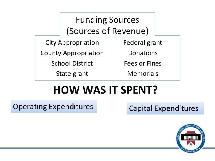 Funding Sources (Sources of Revenue) City Appropriation County Appropriation School District State grant Federal