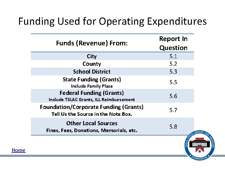 Funding Used for Operating Expenditures Funds (Revenue) From: City County School District State Funding