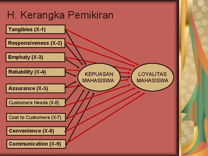 H. Kerangka Pemikiran Tangibles (X-1) Responsiveness (X-2) Emphaty (X-3) Reliability (X-4) Assurance (X-5) Customers