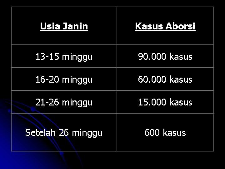 Usia Janin Kasus Aborsi 13 -15 minggu 90. 000 kasus 16 -20 minggu 60.