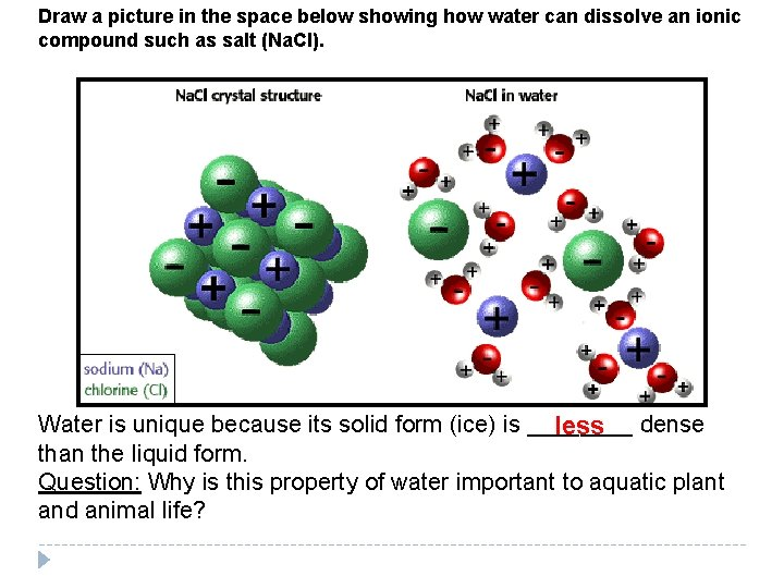 Draw a picture in the space below showing how water can dissolve an ionic