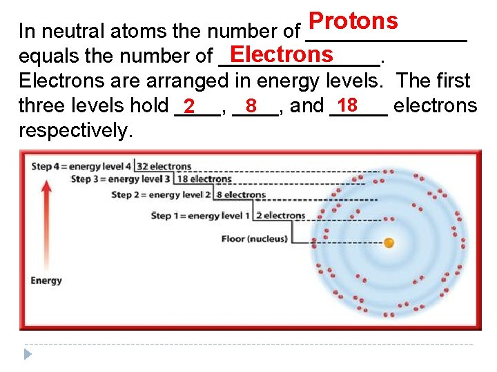 Protons In neutral atoms the number of _______ Electrons equals the number of _______.