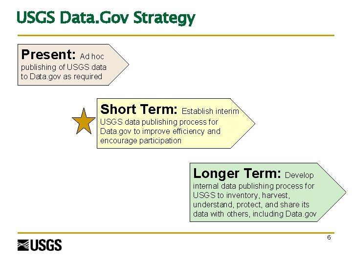 USGS Data. Gov Strategy Present: Ad hoc publishing of USGS data to Data. gov